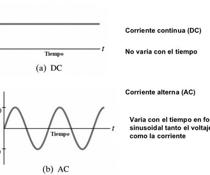 Principales diferencias entre corriente alterna y corriente continua
